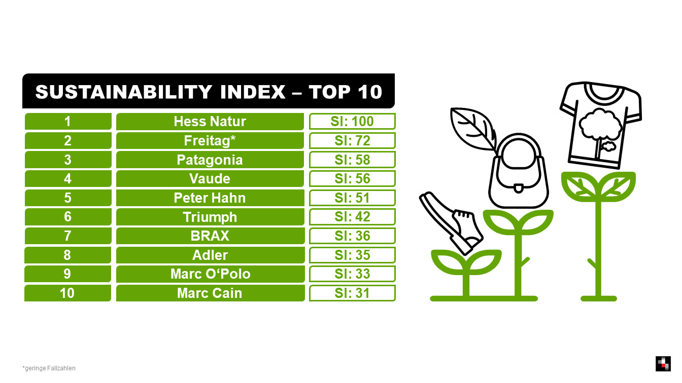 sustainable index - top 10