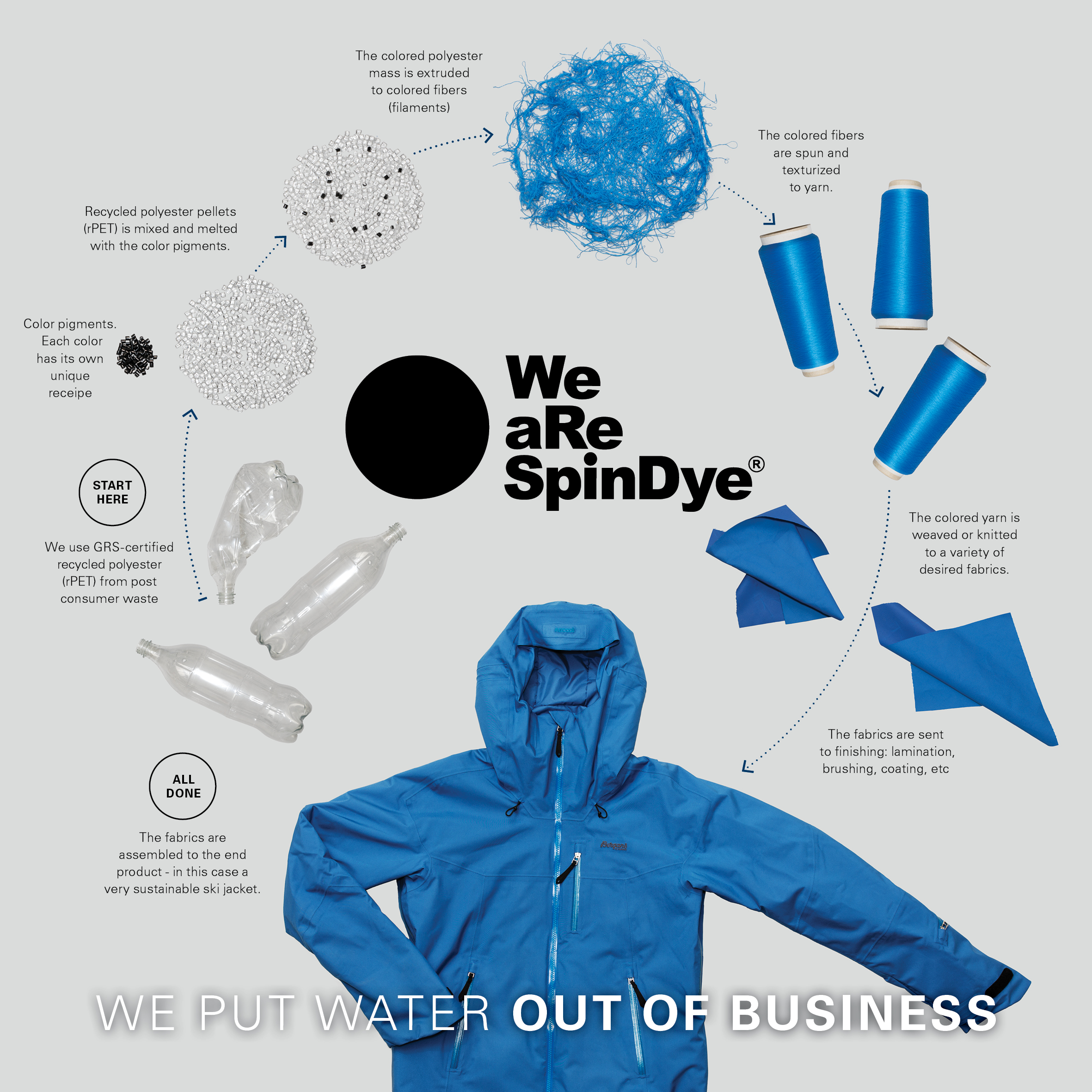 We aRe SpinDye